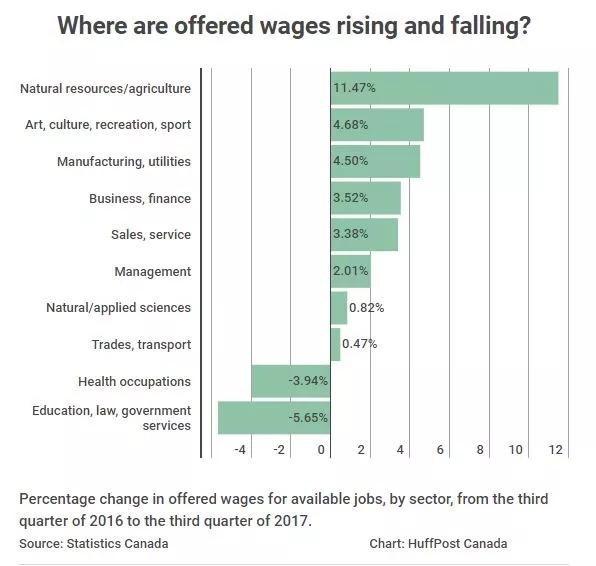 2018加拿大就业火爆:分布区域、高薪行业、最旺的岗位全在这!